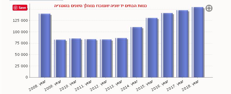 """גרף המתאר את כמות עסקאות הנדל""""ן עבור בתים יד שנייה בהונגריה החל משנת 2008 ועד 2018"""